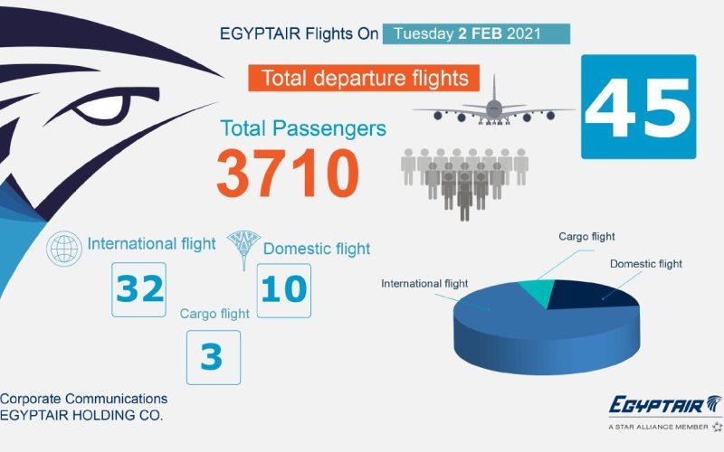 مصر للطيران تُسيّر 45 رحلة لنقل 3710 ركاب بمطار القاهرة طوال اليوم